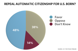 Texas Tribune poll-repealautocitizenship_png_260x1000_q100